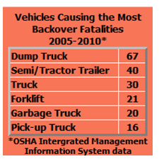 OSHA backover incidents charts